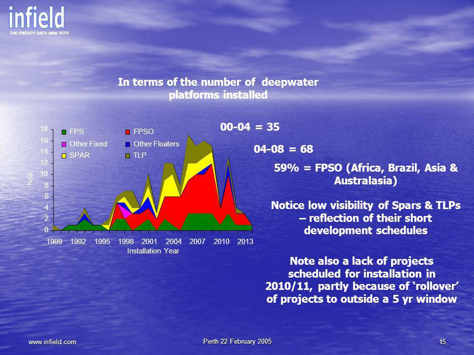 In terms of the number of deepwater platforms installed