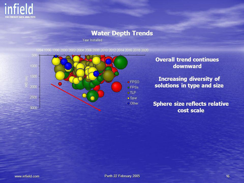 Water Depth Trends Overall trend continues downward