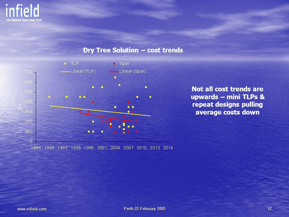 Dry Tree Solution – cost trends
