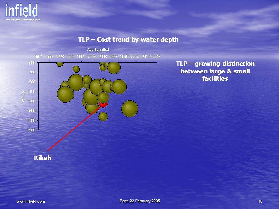 TLP – Cost trend by water depth