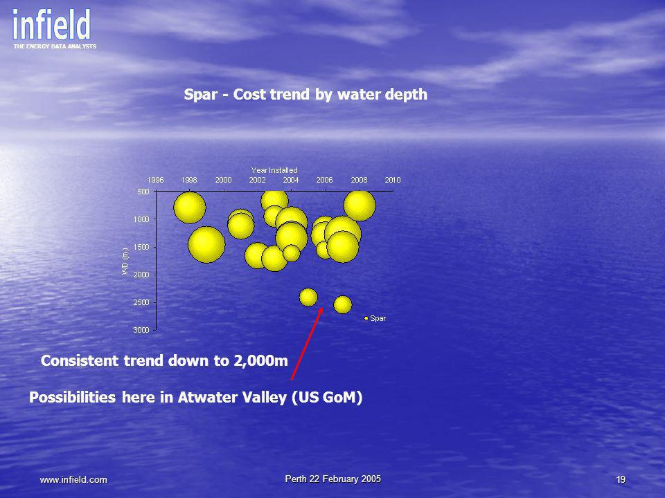 Spar - Cost trend by water depth