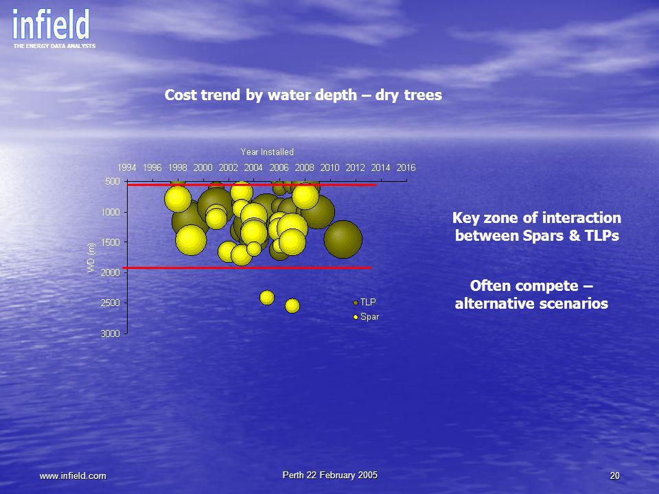 Cost trend by water depth – dry trees