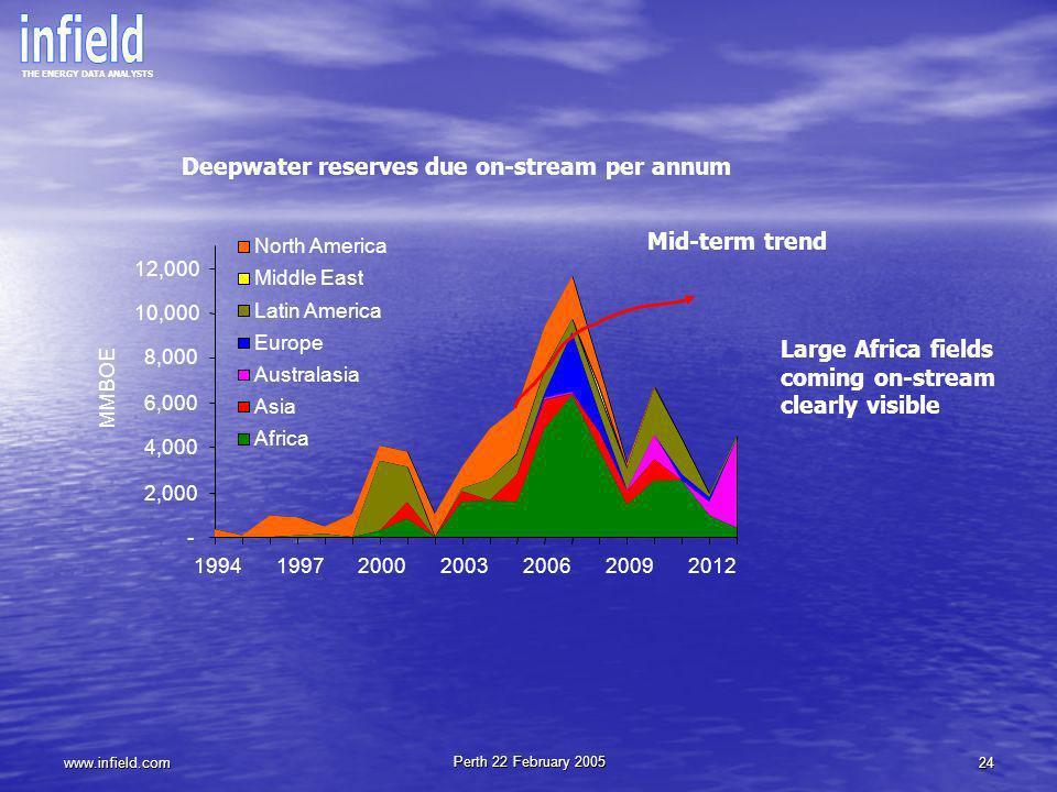 Deepwater reserves due on-stream per annum