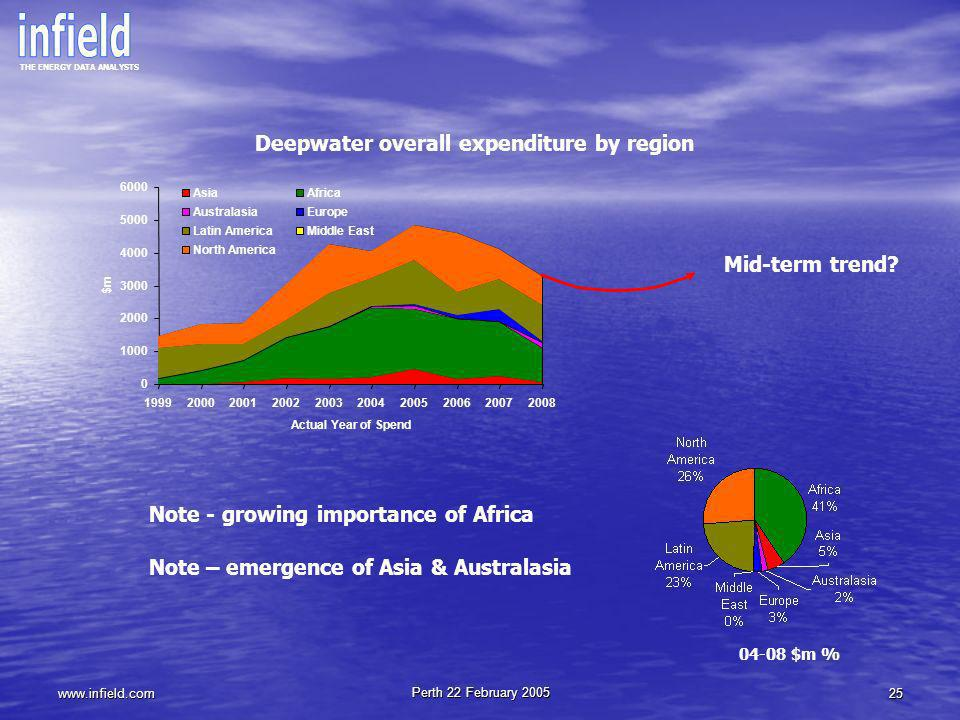 Deepwater overall expenditure by region