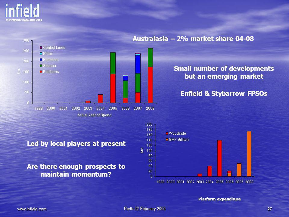 Australasia – 2% market share 04-08