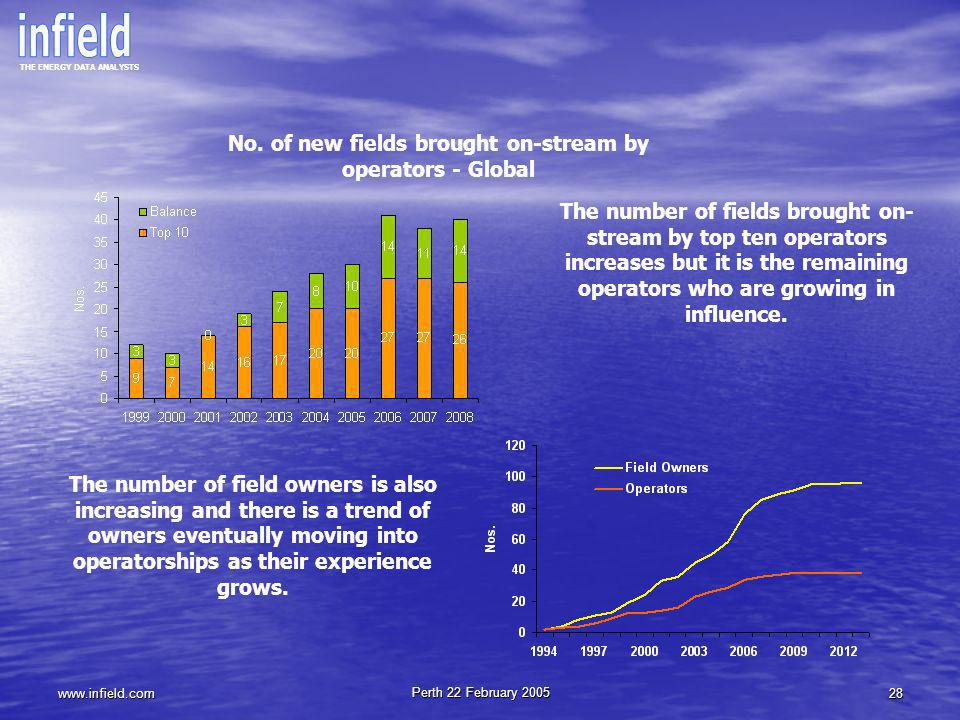 No. of new fields brought on-stream by operators - Global