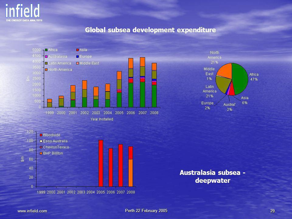Global subsea development expenditure Australasia subsea - deepwater