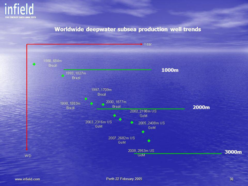 Worldwide deepwater subsea production well trends