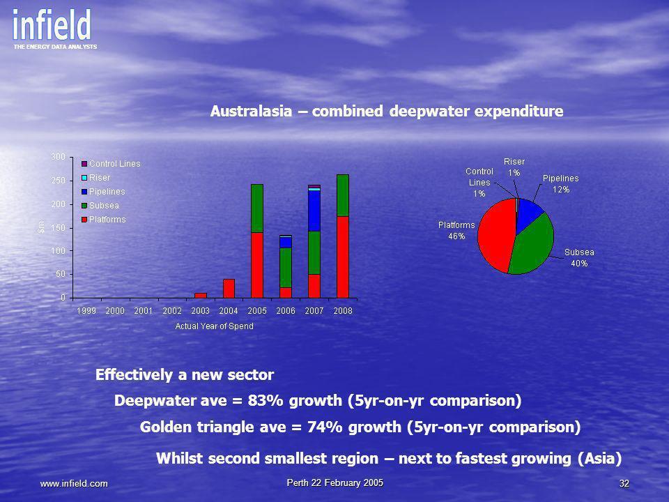 Australasia – combined deepwater expenditure