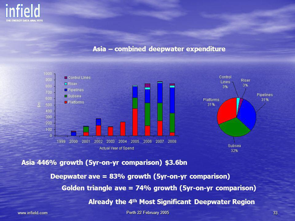 Asia – combined deepwater expenditure