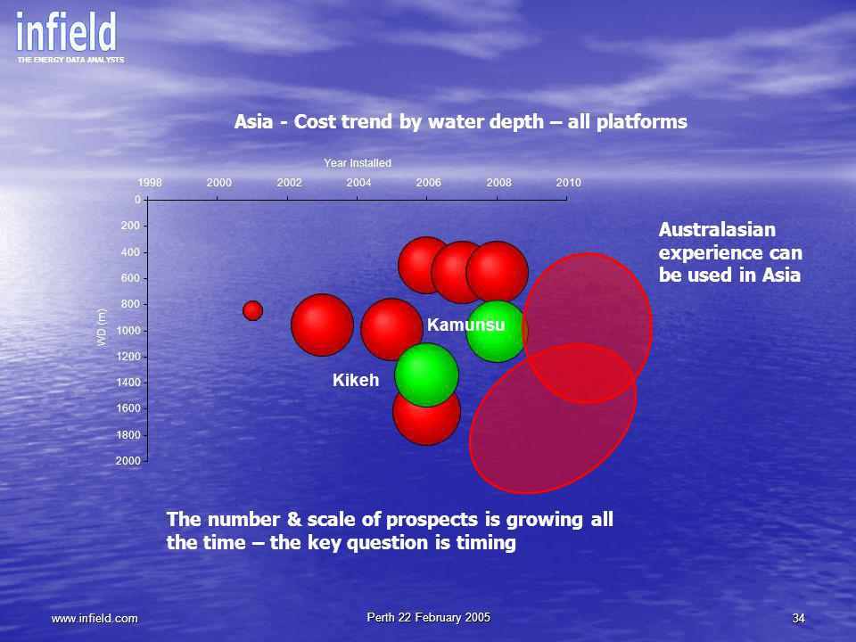 Asia - Cost trend by water depth – all platforms