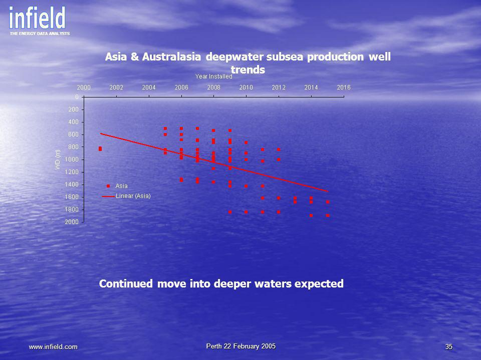 Asia & Australasia deepwater subsea production well trends