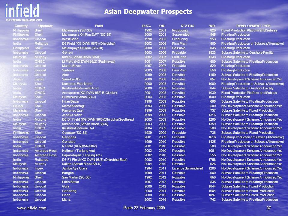 Asian Deepwater Prospects