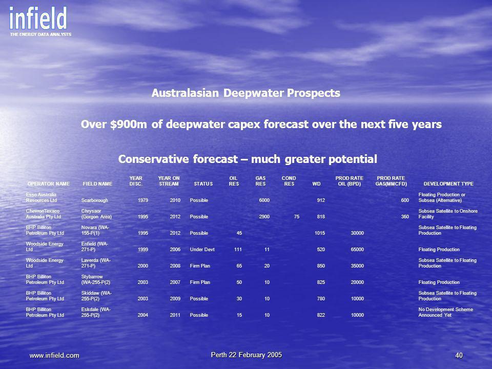 Australasian Deepwater Prospects
