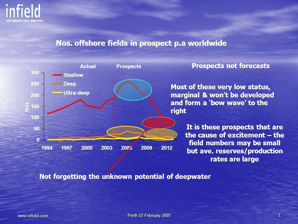 Nos. offshore fields in prospect p.a worldwide