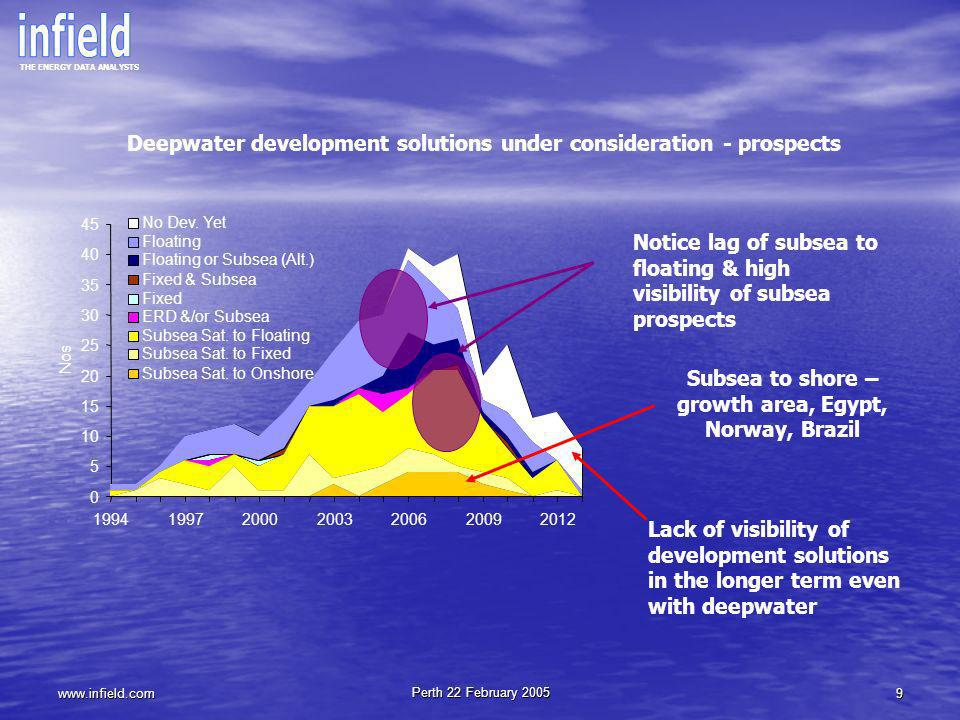 Subsea to shore – growth area, Egypt, Norway, Brazil