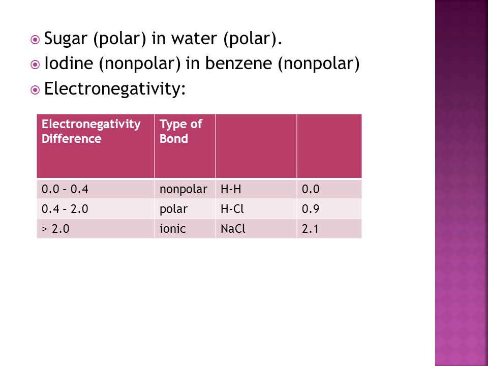 Sugar (polar) in water (polar).