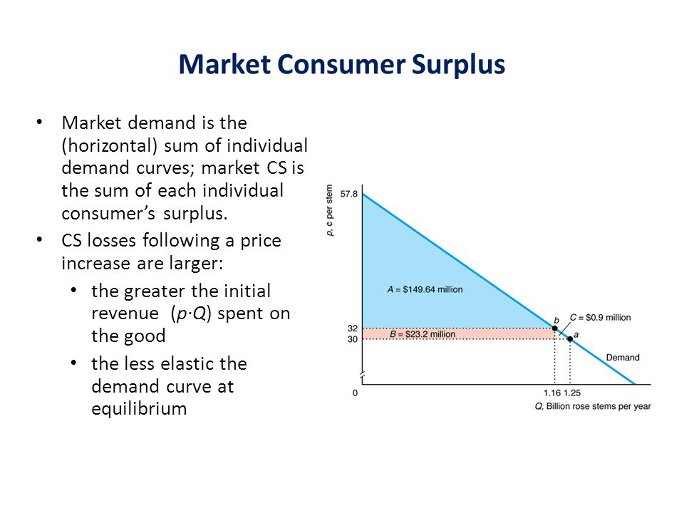 Market Consumer Surplus