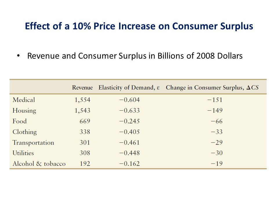 Effect of a 10% Price Increase on Consumer Surplus