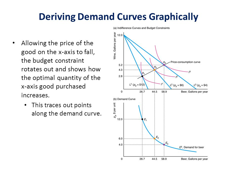 Deriving Demand Curves Graphically