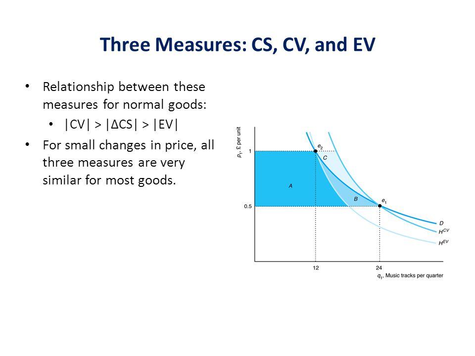 Three Measures: CS, CV, and EV