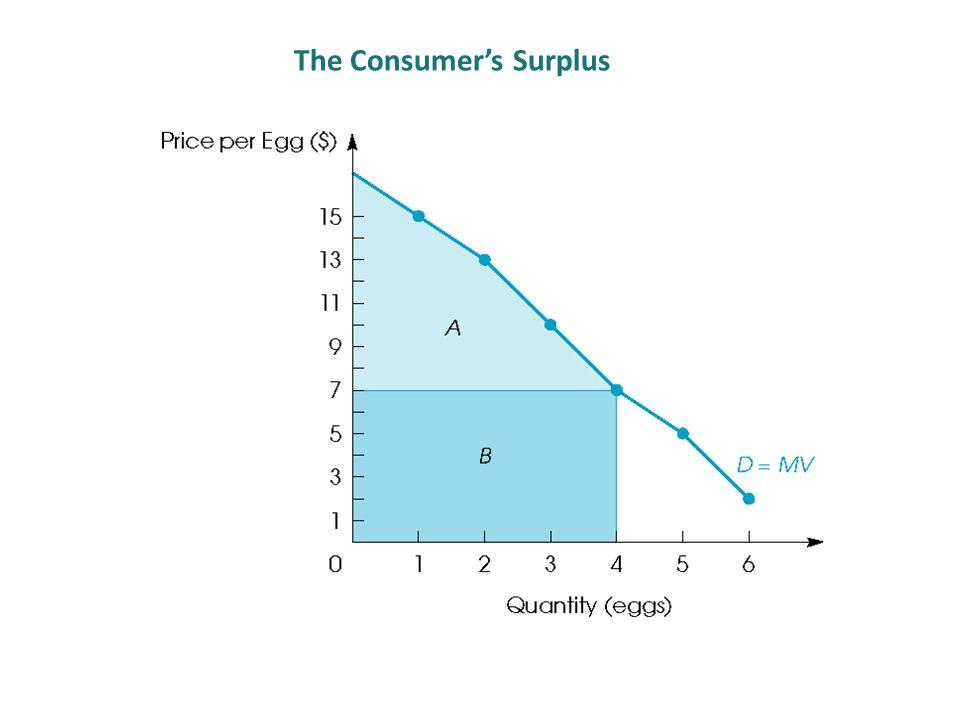 The Consumer's Surplus