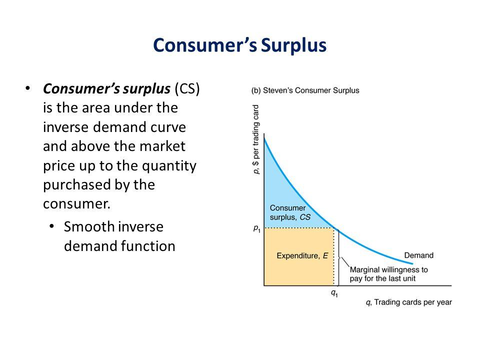 Consumer's Surplus