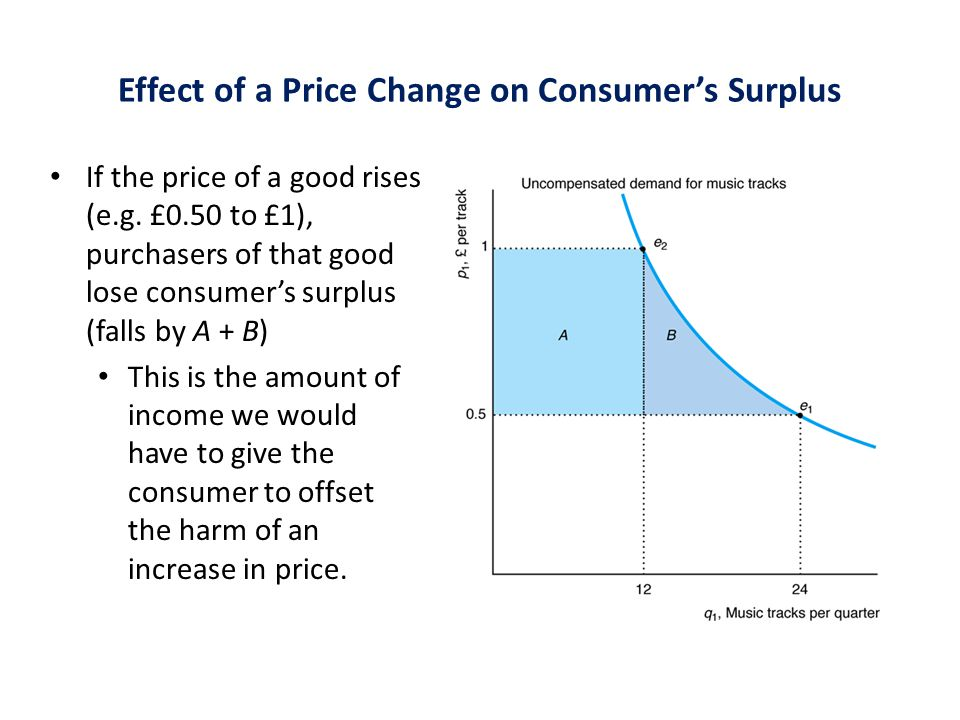 Effect of a Price Change on Consumer's Surplus