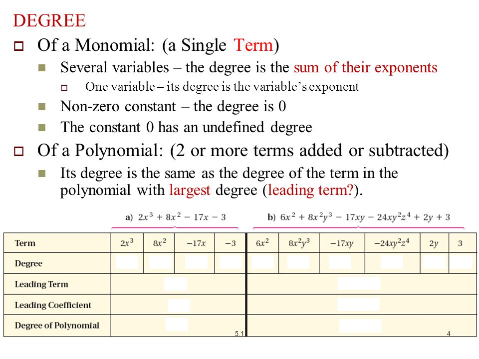 Of a Monomial: (a Single Term)