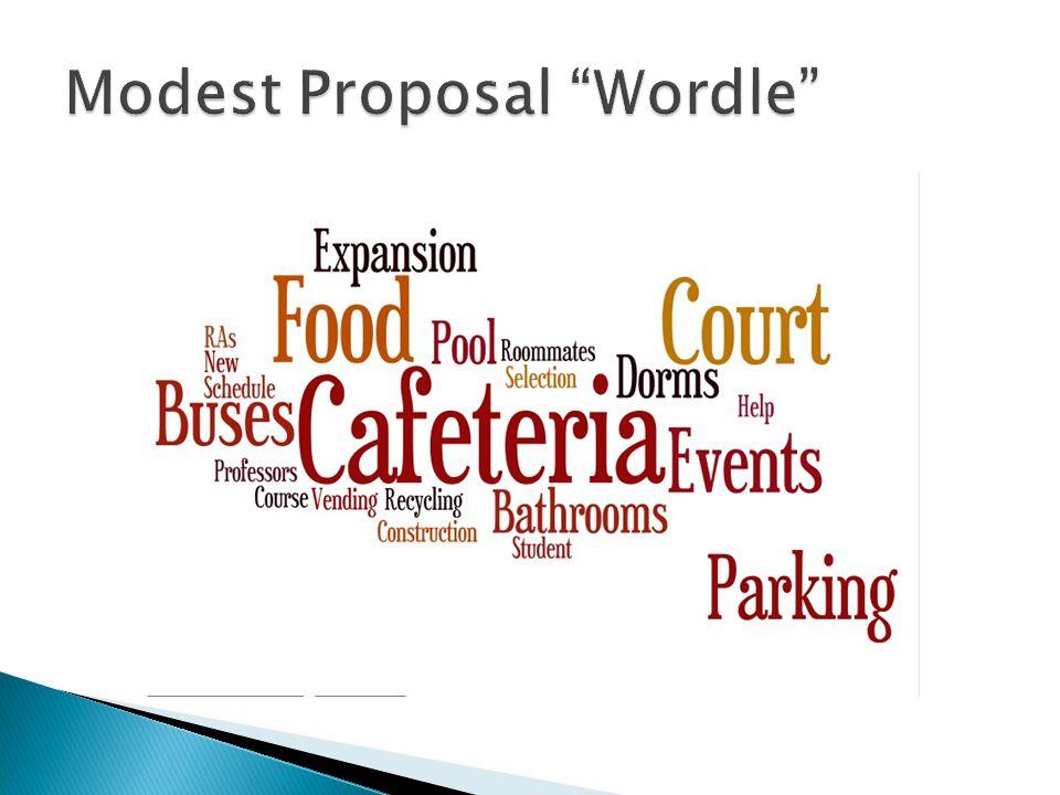 Modest Proposal Wordle