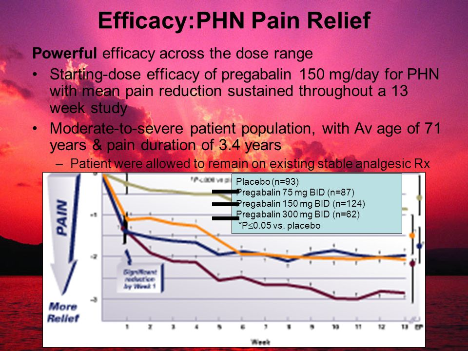 Efficacy:PHN Pain Relief