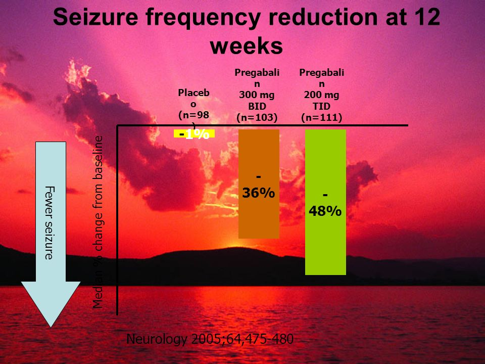 Seizure frequency reduction at 12 weeks