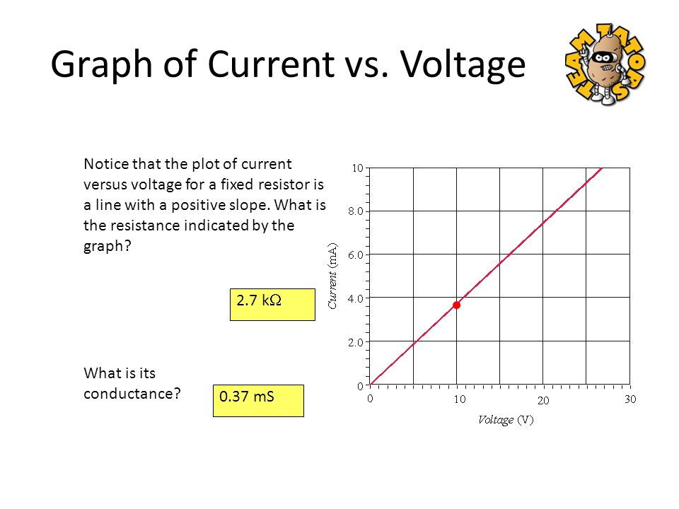 Graph of Current vs. Voltage