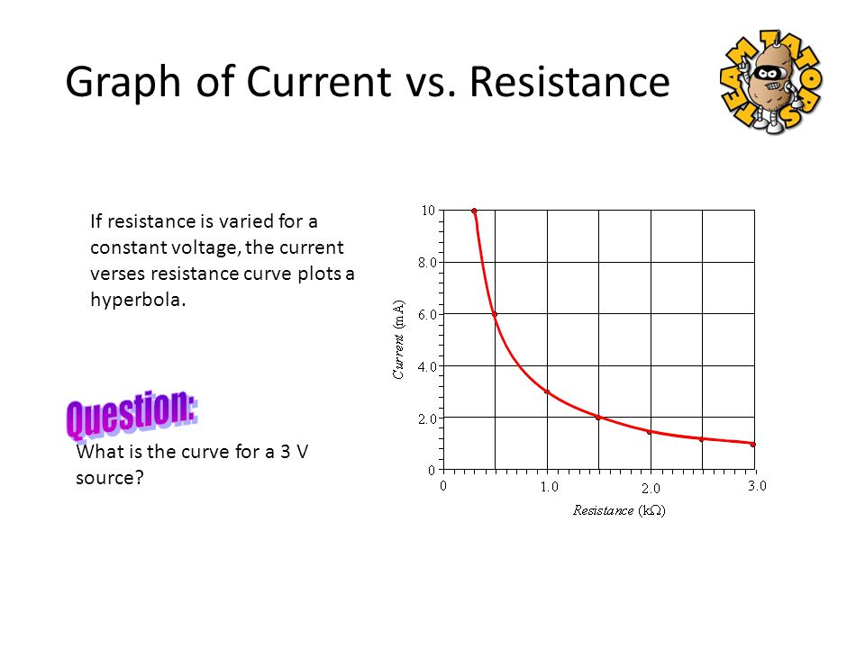 Graph of Current vs. Resistance