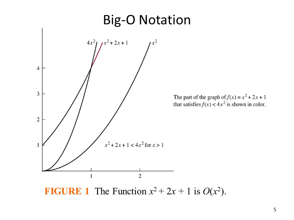Big-O Notation FIGURE 1 The Function x2 + 2x + 1 is O(x2).