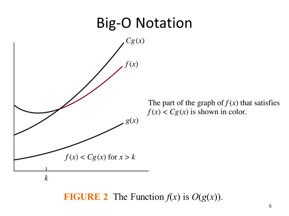 FIGURE 2 The Function f(x) is O(g(x)).