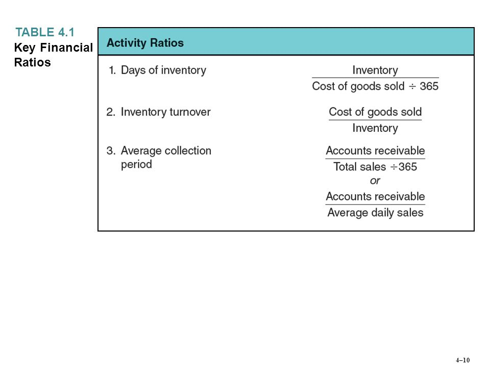 TABLE 4.1 Key Financial Ratios 4–10