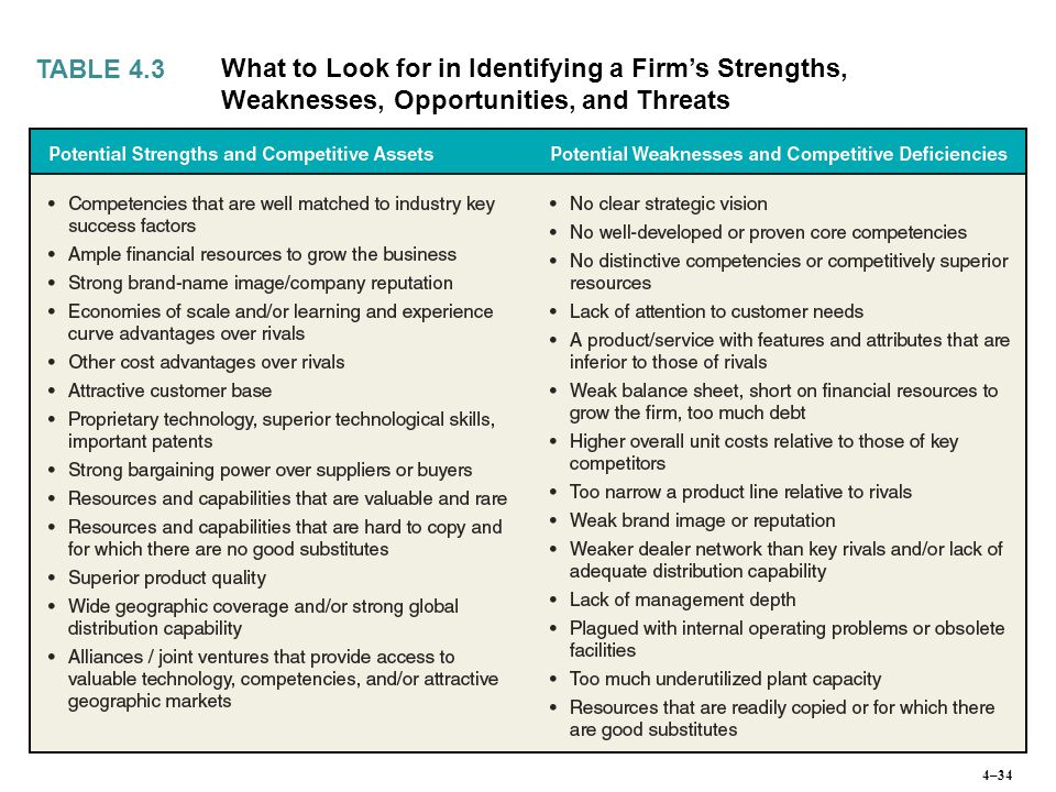 TABLE 4.3 What to Look for in Identifying a Firm's Strengths, Weaknesses, Opportunities, and Threats.