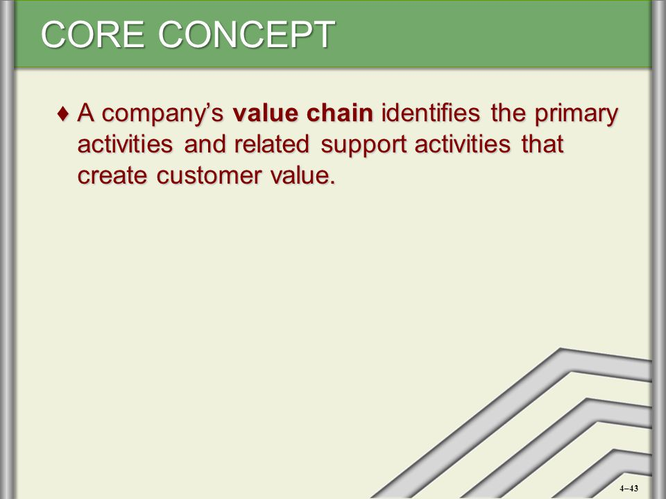 A company's value chain identifies the primary activities and related support activities that create customer value.