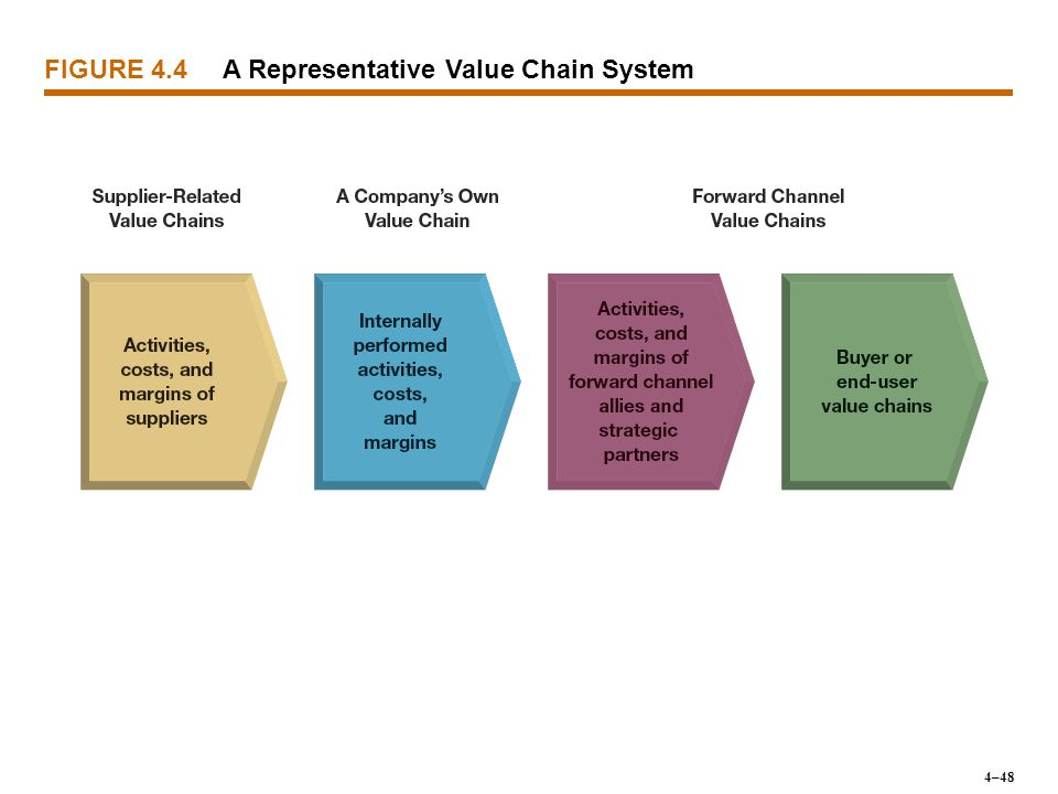 A Representative Value Chain System