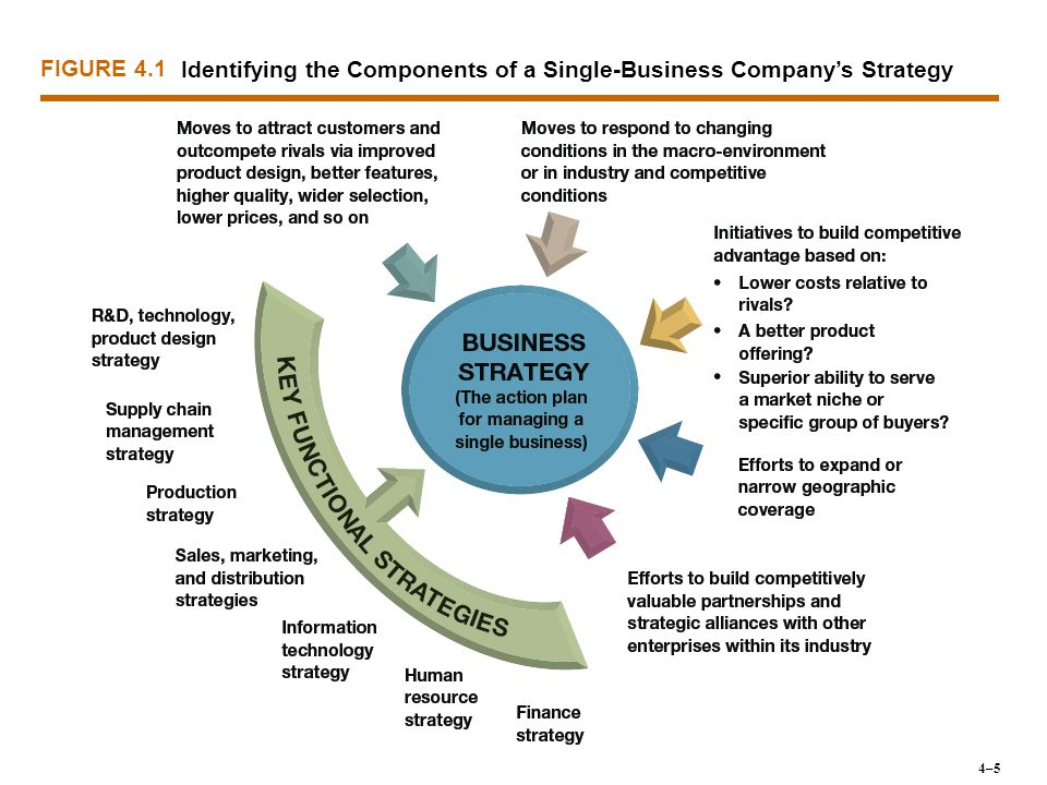 Identifying the Components of a Single-Business Company's Strategy