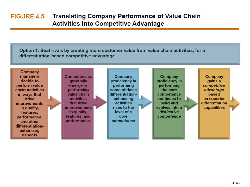 FIGURE 4.5 Translating Company Performance of Value Chain Activities into Competitive Advantage.