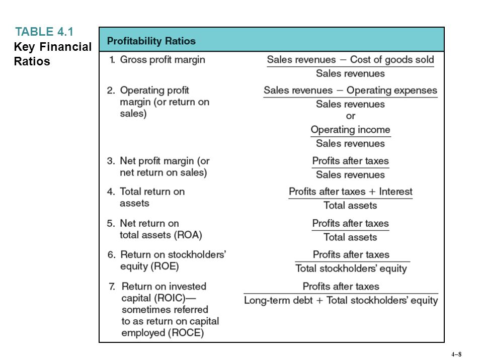 TABLE 4.1 Key Financial Ratios 4–8