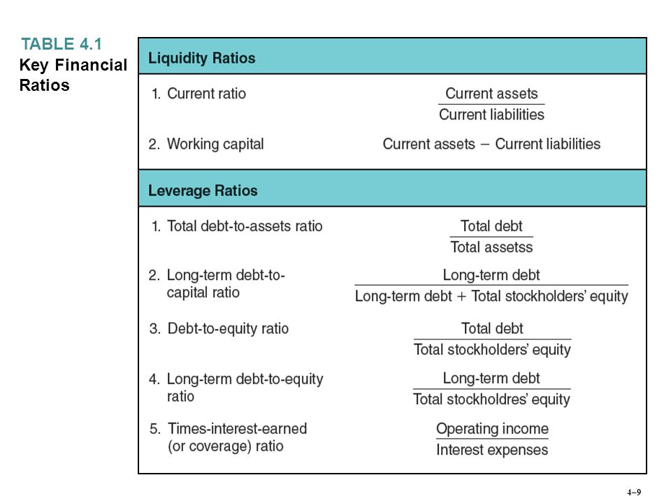 TABLE 4.1 Key Financial Ratios 4–9