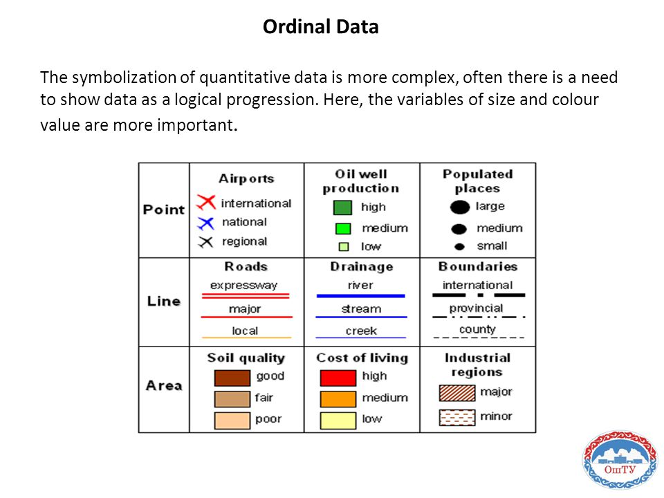 Ordinal Data The symbolization of quantitative data is more complex, often there is a need to show data as a logical progression.