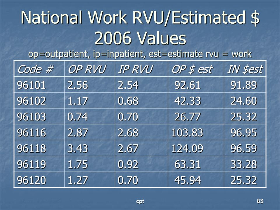 National Work RVU/Estimated $ 2006 Values op=outpatient, ip=inpatient, est=estimate rvu = work