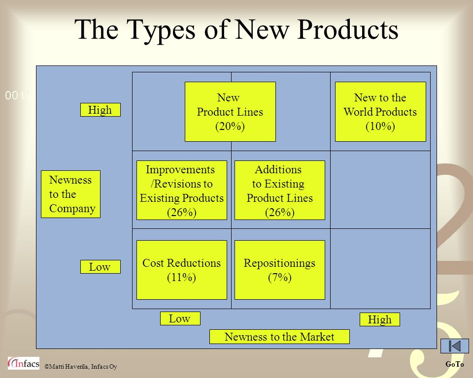 The Types of New Products