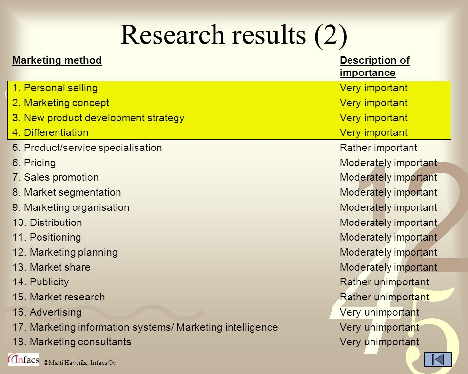 Research results (2) Marketing method Description of importance
