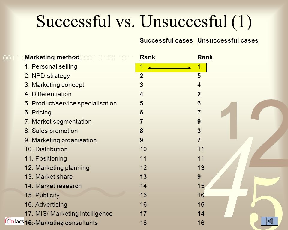 Successful vs. Unsuccesful (1)