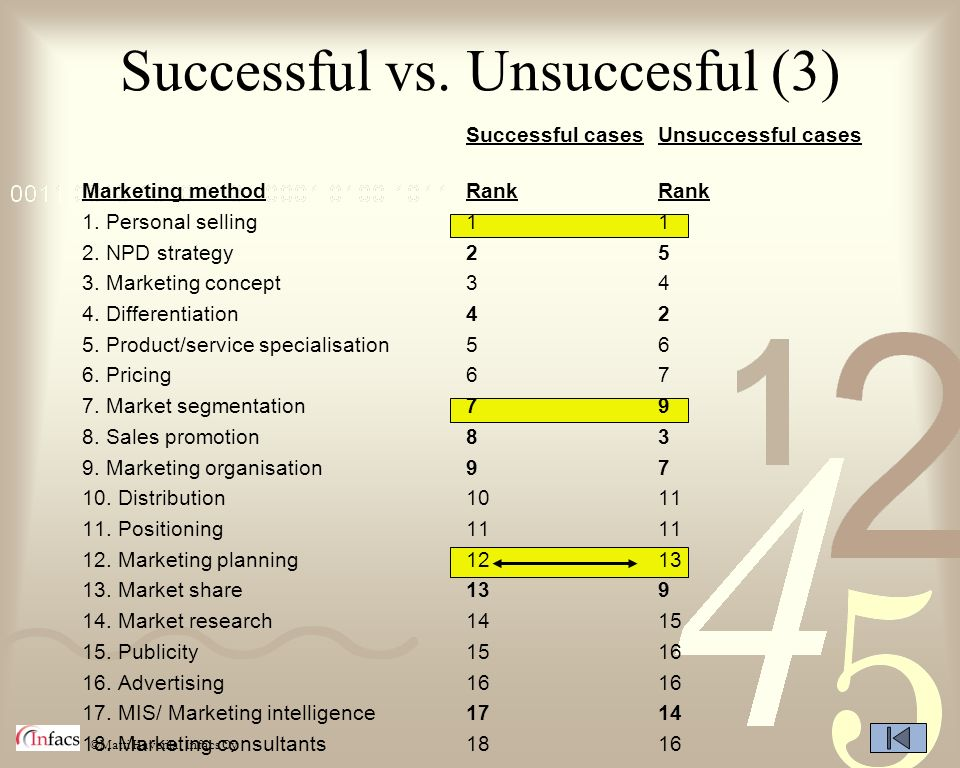 Successful vs. Unsuccesful (3)